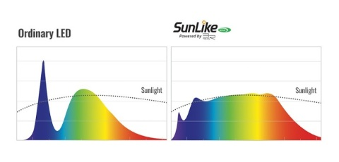 Seoul Semiconductor, a market leader in LED design and manufacturing, launched into the global home lighting market with its innovative LED technology SunLike. SunLike implementing a spectrum similar to sunlight by lowering the blue light wavelength compared to an ordinary LED. Copyright 2017 Toshiba Materials Co., Ltd. (Graphic: Business Wire)
