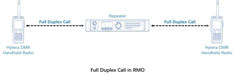 Full Duplex Call in RMO (Graphic: Business Wire)
