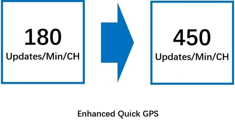 Enhanced Quick GPS (Graphic: Business Wire)