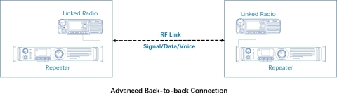 Advanced Back-to-back Connection (Graphic: Business Wire)