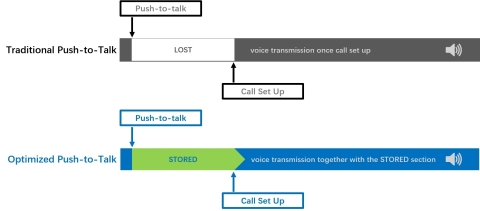 Optimized Push-to-talk (Graphic: Business Wire)