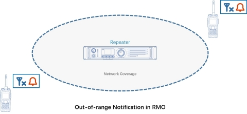 Out-of-range Notification in RMO (Graphic: Business Wire)