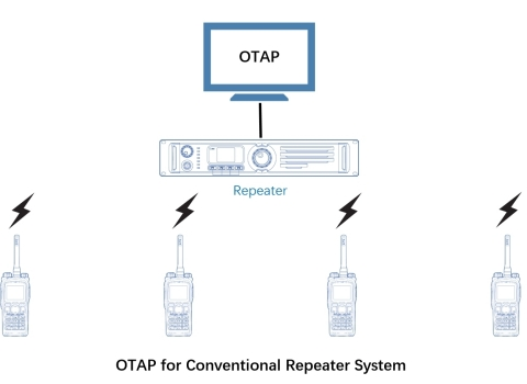 OTAP for Conventional Repeater System (Graphic: Business Wire)