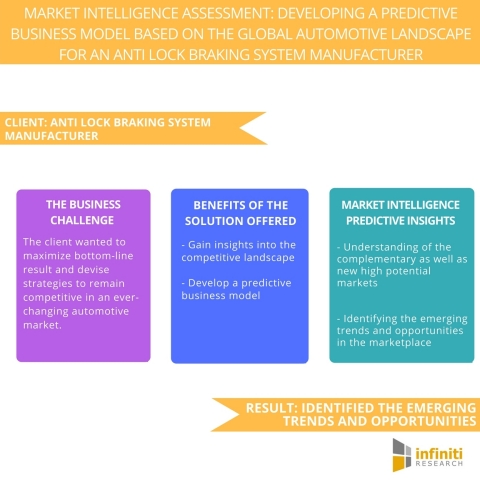 Market Intelligence Assessment Developing a Predictive Business Model Based on the Global Automotive Landscape for an Anti Lock Braking System Manufacturer. (Graphic: Business Wire)