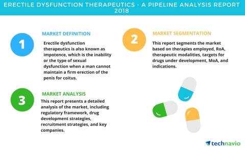 Technavio has published a new report on the drug development pipeline for erectile dysfunction, including a detailed study of the pipeline molecules. (Graphic: Business Wire)