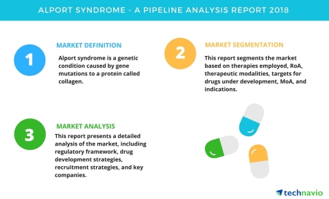 Technavio has published a new report on the drug development pipeline for Alport syndrome, including a detailed study of the pipeline molecules. (Graphic: Business Wire)