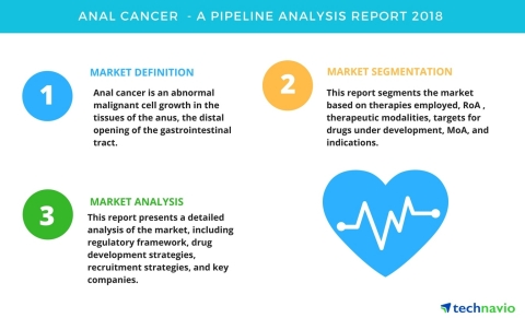 Technavio has published a new report on the drug development pipeline for anal cancer, including a detailed study of the pipeline molecules. (Graphic: Business Wire)