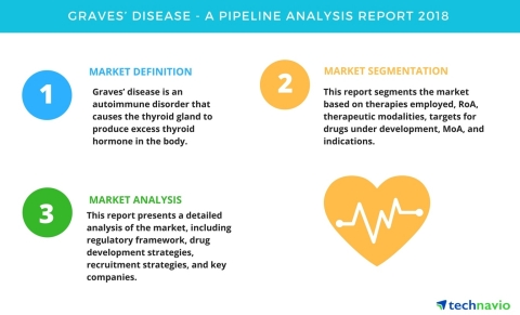Technavio has published a new report on the drug development pipeline for Graves' disease, including a detailed study of the pipeline molecules. (Graphic: Business Wire)