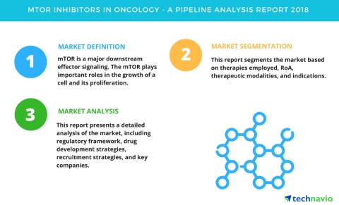 Technavio has published a new report on the drug development pipeline for mTOR inhibitors in oncology, including a detailed study of the pipeline molecules.