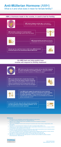 AMH Infographic (Photo: Business Wire)