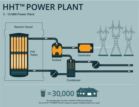 Hydrogen Hot Tube™ Power Plant (Graphic: Business Wire)
