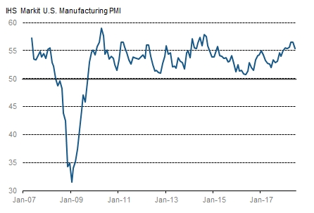 IHS Markit U.S. Manufacturing PMI (Source: IHS Markit)