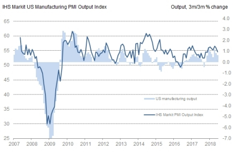 IHS Markit US Manufacturing PMI Output Index (Sources: IHS Markit, U.S. Federal Reserve)