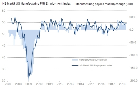 IHS Markit US Manufacturing PMI Employment Index (Sources: IHS Markit, Bureau of Labor Statistics)