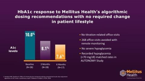 (Graphic: Mellitus Health, Inc.)