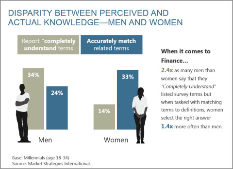 Disparity Between Perceived and Actual Financial Knowledge | Market Strategies International (Graphic: Business Wire)