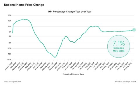 CoreLogic National Home Price Change; May 2018. (Graphic: Business Wire)