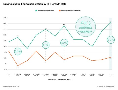 CoreLogic 2018 Consumer Housing Sentiment Study: Buying and Selling Consideration by HPI Growth Rate; Q1 2018. (Graphic: Business Wire)