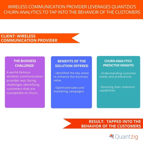 Wireless Communication Provider Leverages Quantzig's Churn Analytics to Tap into the Behavior of the Customers. (Graphic: Business Wire)