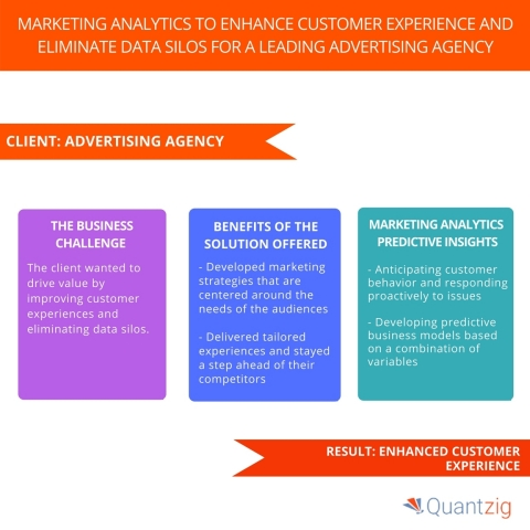 Marketing Analytics to Enhance Customer Experience and Eliminate Data Silos for a Leading Advertising Agency. (Graphic: Business Wire)