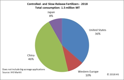 Controlled- and Slow-Release Fertilizers 2018. (Graphic: Business Wire)