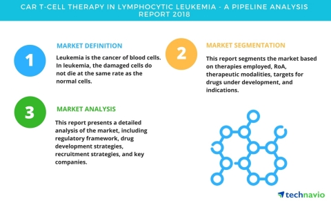 Technavio has published a new report on the drug development pipeline for CAR T-cell therapy in lymphocytic leukemia, including a detailed study of the pipeline molecules. (Graphic: Business Wire)
