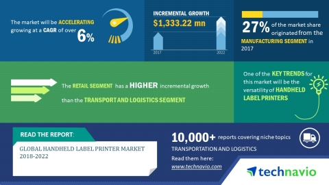 Technavio has published a new market research report on the global handheld label printer market from 2018-2022. (Graphic: Business Wire)