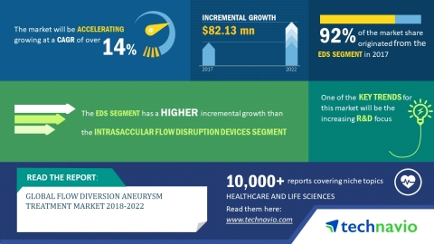 Technavio has published a new market research report on the global flow diversion aneurysm treatment market from 2018-2022. (Graphic: Business Wire)