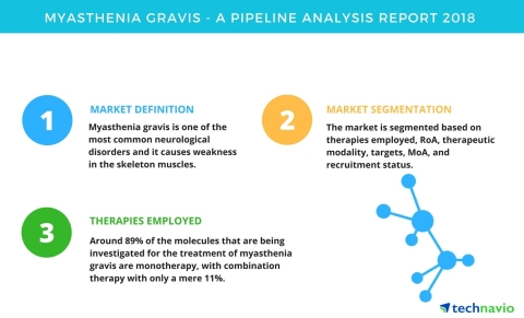 Technavio has published a new report on the drug development pipeline for myasthenia gravis, including a detailed study of the pipeline molecules. (Graphic: Business Wire)