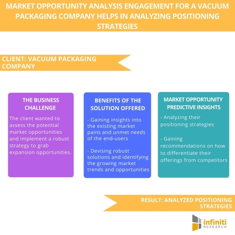 Market Opportunity Analysis Engagement for a Vacuum Packaging Company Helps in Analyzing Positioning Strategies. (Graphic: Business Wire)