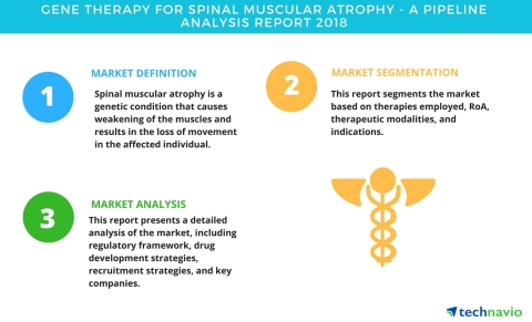 Technavio has published a new report on the drug development pipeline for spinal muscular atrophy, including a detailed study of the pipeline molecules. (Graphic: Business Wire)
