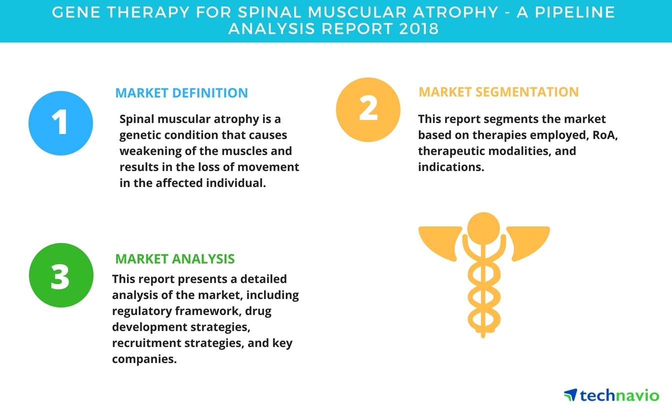 gene therapy for spinal muscular atrophy| a pipeline analysis report