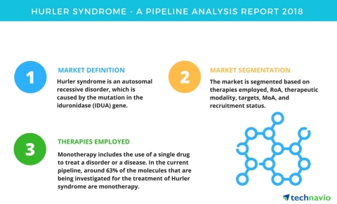 Technavio has published a new report on the drug development pipeline for hurler syndrome, including ...