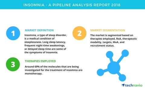 Technavio has published a new report on the drug development pipeline for insomnia, including a detailed study of the pipeline molecules. (Graphic: Business Wire)