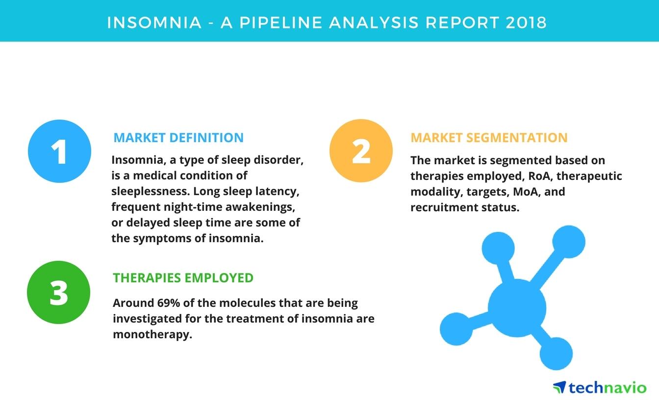insomnia| a pipeline analysis report 2018| technavio | business wire
