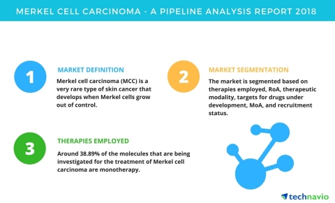 Technavio has published a new report on the drug development pipeline for Merkel cell carcinoma, inc ...