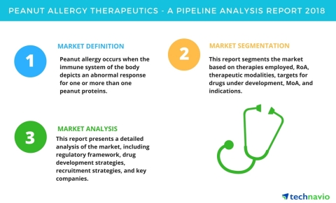 Technavio has published a new report on the drug development pipeline for peanut allergy therapeutics, including a detailed study of the pipeline molecules. (Graphic: Business Wire)