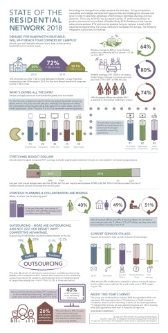 This infographic spotlights key findings of ACUHO-I's 2018 Annual State of ResNet Report, capturing current trends, practices, and the development of ResNet standards in higher education. (Graphic: Business Wire)