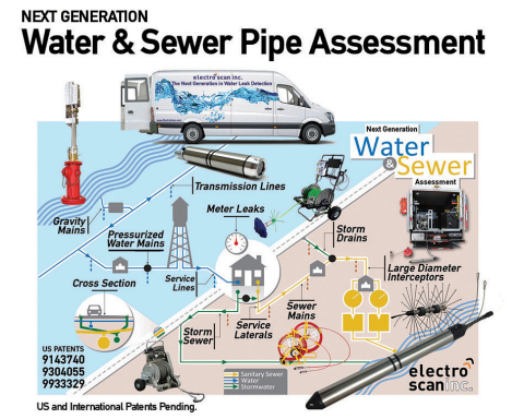 Intelligent Leak Detection Products and Services. (Graphic: Business Wire)