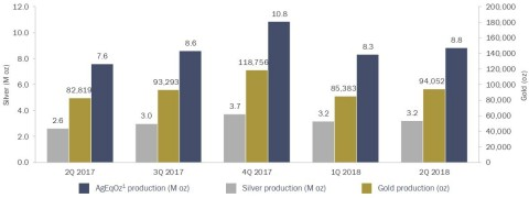 Quarterly Production Results. Note: On February 28, 2018, Coeur divested the San Bartolomé mine through the sale of its 100%-owned Bolivian subsidiary. As a result, San Bartolomé is excluded from consolidated operating statistics for all periods presented unless otherwise noted. (Graphic: Business Wire)