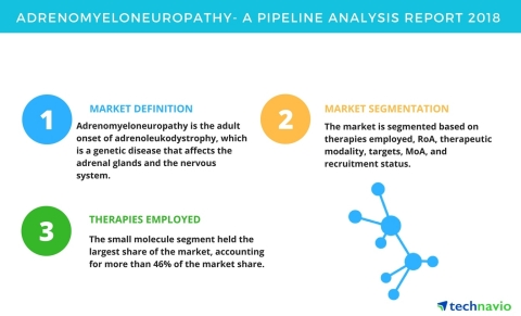 Technavio has published a new report on the drug development pipeline for adrenomyeloneuropathy, including a detailed study of the pipeline molecules. (Graphic: Business Wire)