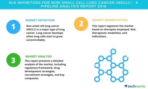 Technavio has published a new report on the drug development pipeline for ALK inhibitors for NSCLC, including a detailed study of the pipeline molecules. (Photo: Business Wire)