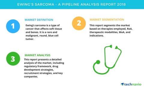 Technavio has published a new report on the drug development pipeline for Ewing's sarcoma, including a detailed study of the pipeline molecules. (Graphic: Business Wire)