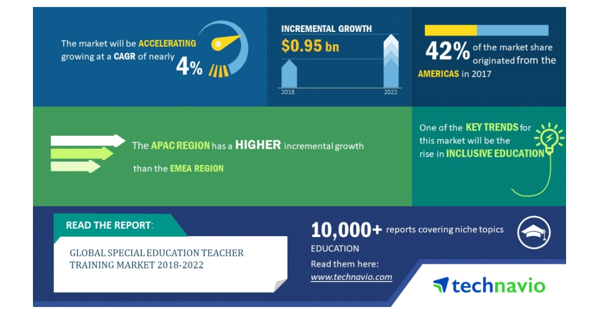 Special Education Training Efforts To >> Global Special Education Teacher Training Market 2018 2022 Rise In