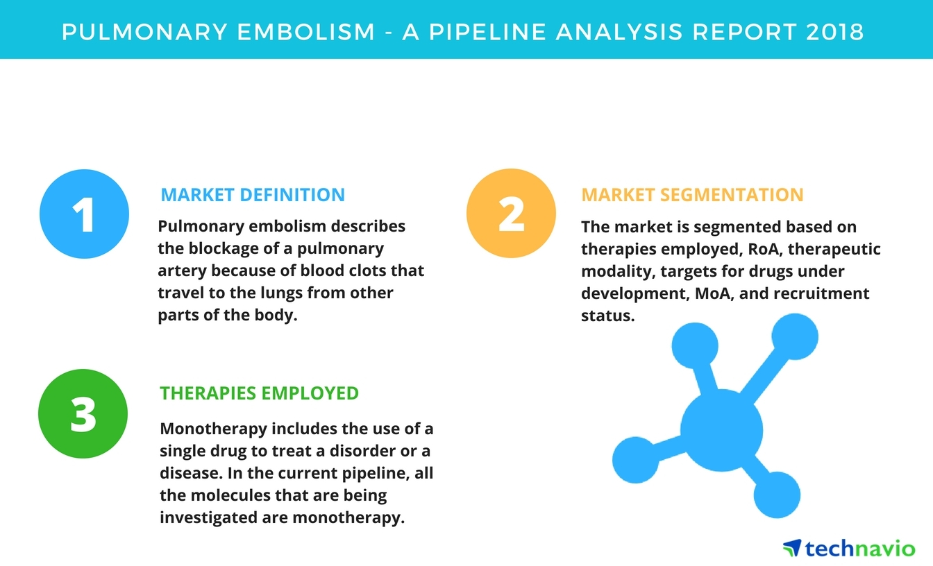 pulmonary embolism | a pipeline analysis report 2018 | technavio