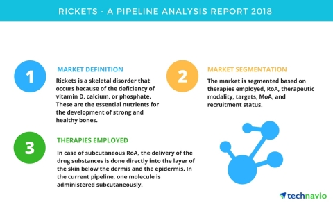 Technavio has published a new report on the drug development pipeline for rickets, including a detailed study of the pipeline molecules. (Graphic: Business Wire)