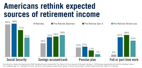 Expected sources of income in retirement. (Graphic: Business Wire)