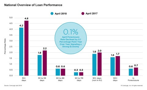CoreLogic National Overview of Mortgage Loan Performance, featuring April 2018 Data (Graphic: Business Wire)