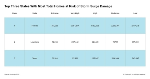 CoreLogic Top Three States with the Greatest Number of Homes at Risk of Storm Damage (Graphic: Business Wire)