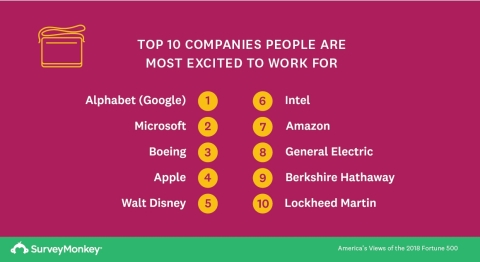Top 10 Companies People Are Most Excited to Work for (Graphic: Business Wire)
